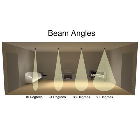 Which Beam Angle? & The 4 Key Factors
